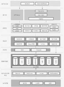 公链总体架构